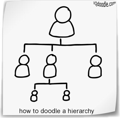 how to doodle hierarchy small