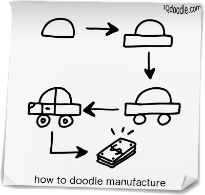 how to doodle manufacture small